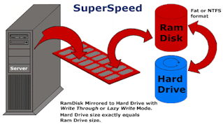 relationship between ram and hard disk